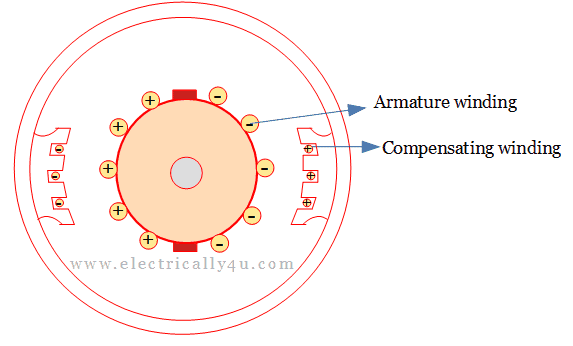 Compensating winding to reduce armature reaction in dc generatoe