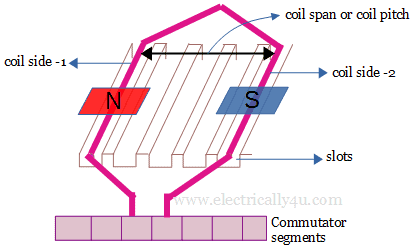 Coil span or coil pitch