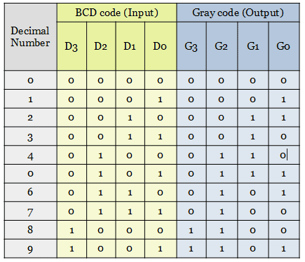 truth table for BCD code to Gray code conversion