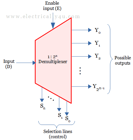 What Is Demultiplexer Circuit Diagram Truth Table And Applications