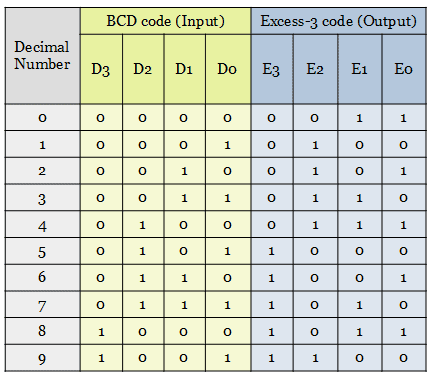 truth table of BCD to Excess-3 code converter
