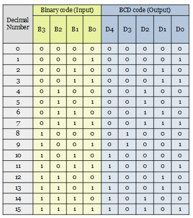 truth table of Binary to BCD code converter