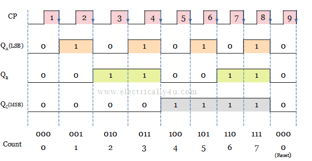 timing diagram of 3-bit asynchronous up counter