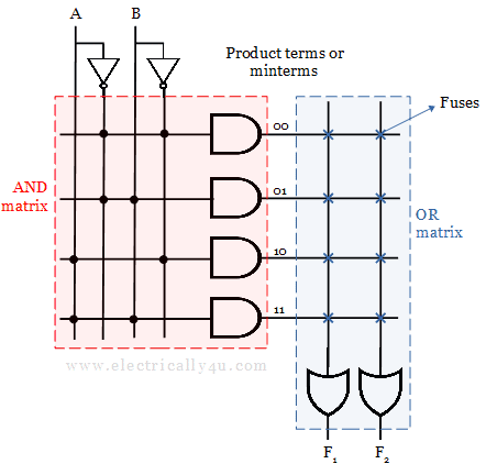 circuit of Programmable Read-Only Memory