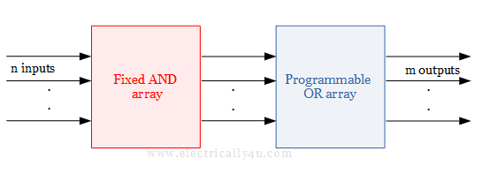 Block diagram of Programmable Read-Only Memory