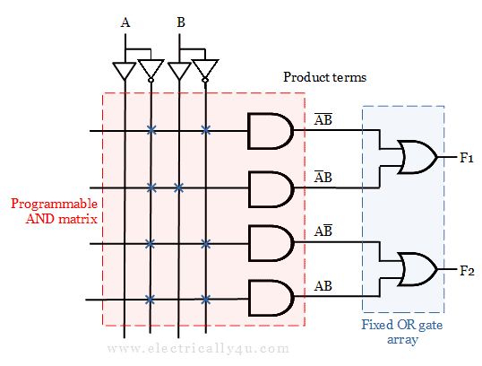 Internal structure of Programmable Array Logic