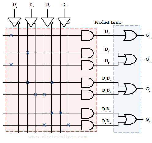 Programmable Array Logic circuit - solved example 2