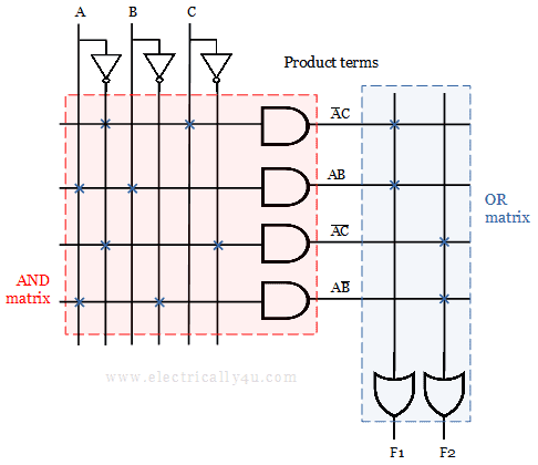 Solved example 2 - PLA circuit