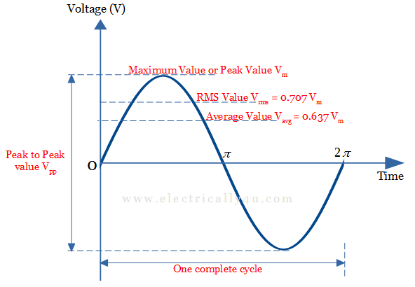 Average value and RMS value
