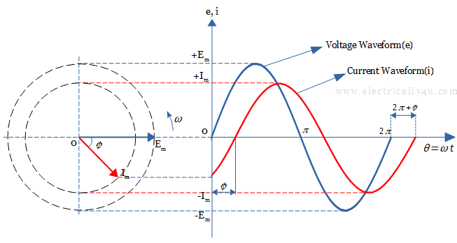 Lagging Phase Difference