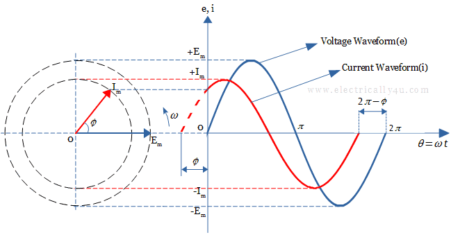 Leading Phase Difference