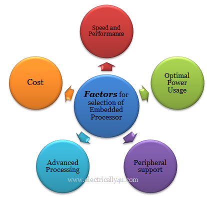 Selection of processor for embedded system